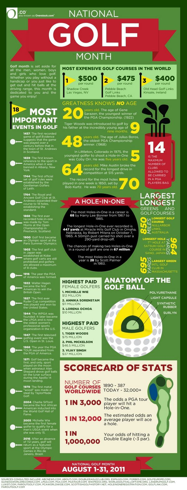 golf infographic