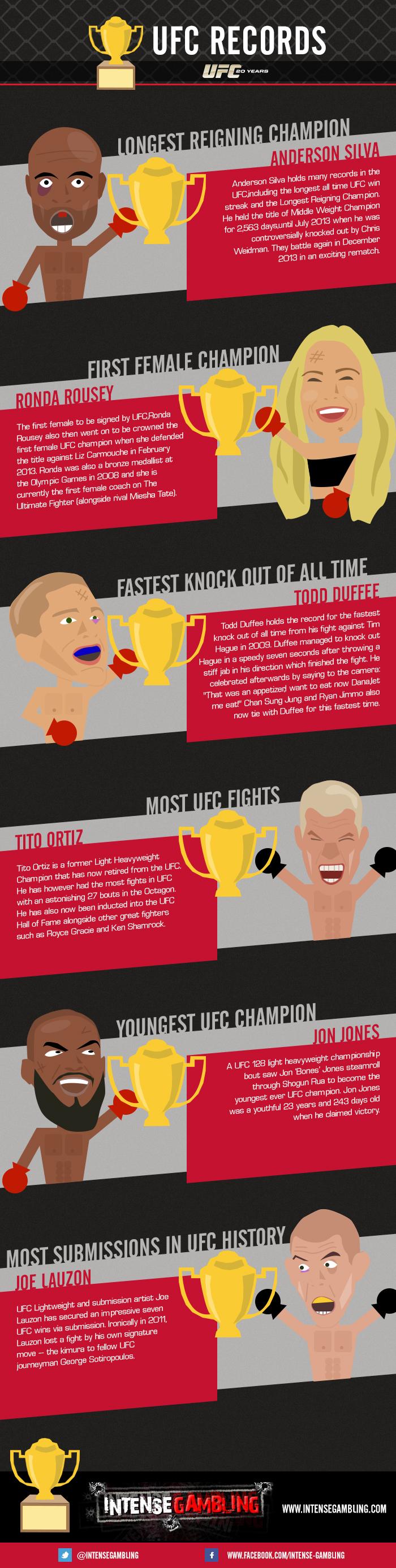 UFC records